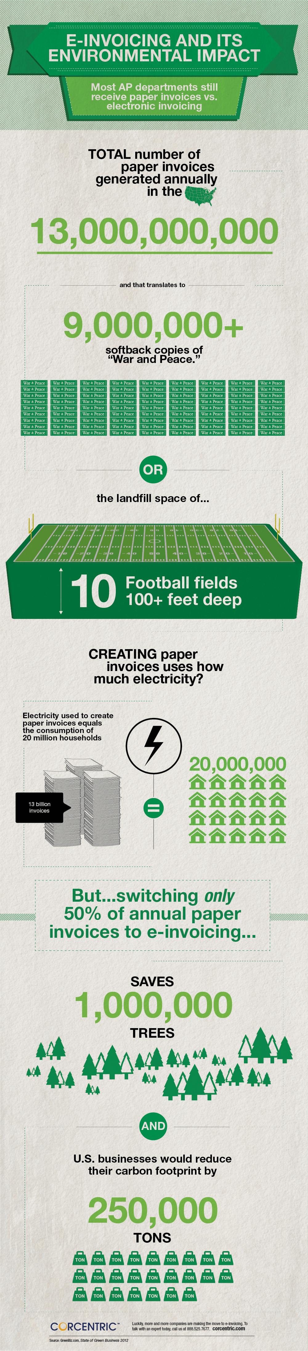 Corcentric E-Invoicing Infographic